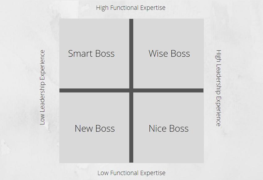 4 Types of Bosses