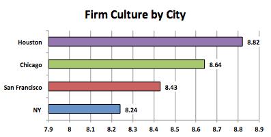 firm culture