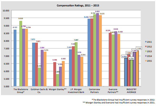 compensation banking 2015