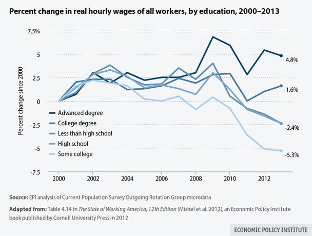 EPI Wage Growth Chart Large