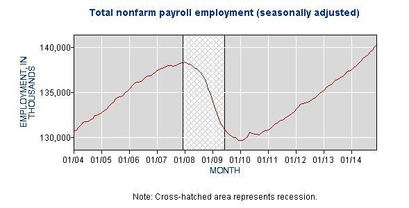 BLS Job Growth Chart Large