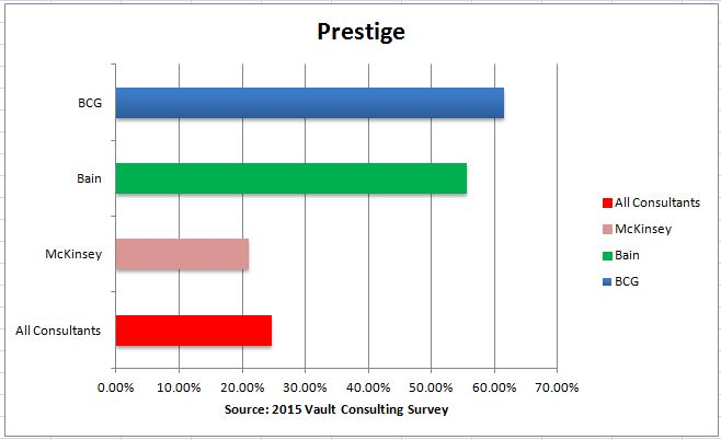 Consulting Selection - Prestige