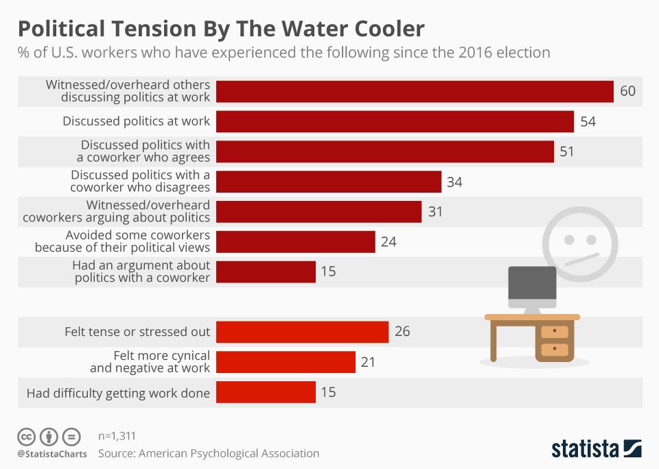 Statista Political Tension